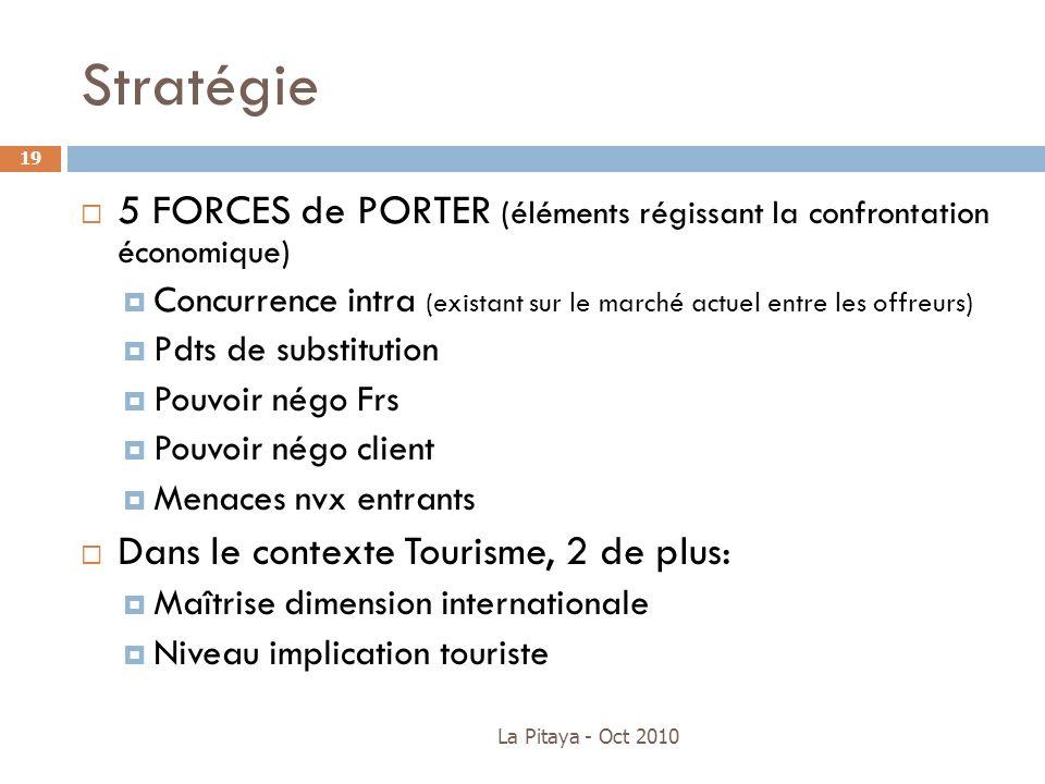 Stratégie5 FORCES de PORTER (éléments régissant la confrontation économique) Concurrence intra (existant sur le marché actuel entre les offreurs)