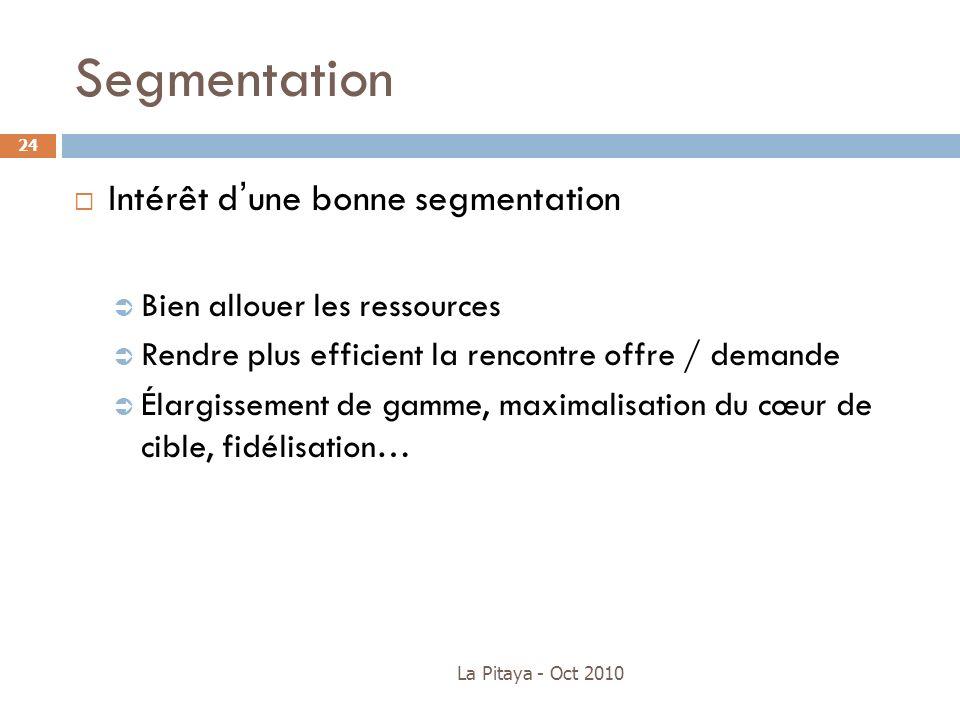 Segmentation Intérêt d'une bonne segmentation