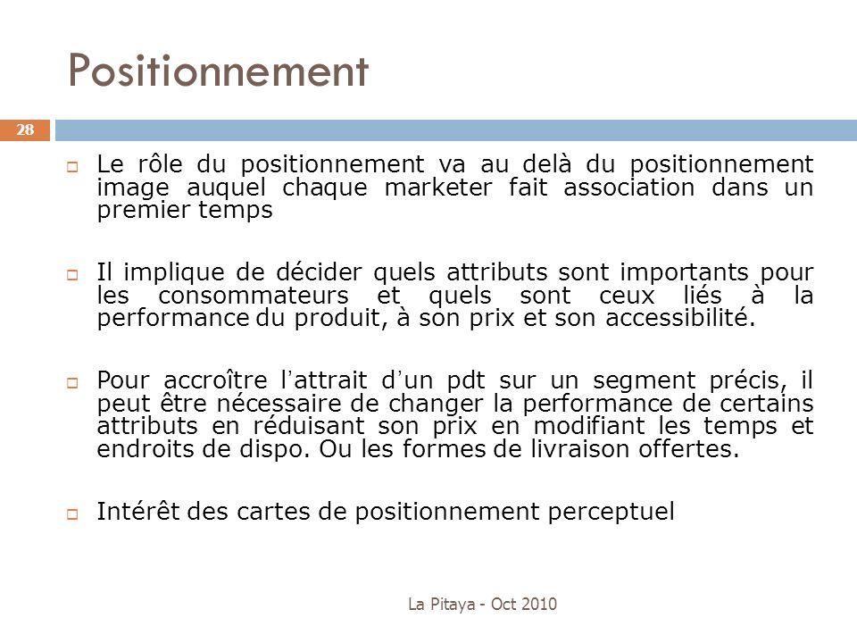 Positionnement Le rôle du positionnement va au delà du positionnement image auquel chaque marketer fait association dans un premier temps.