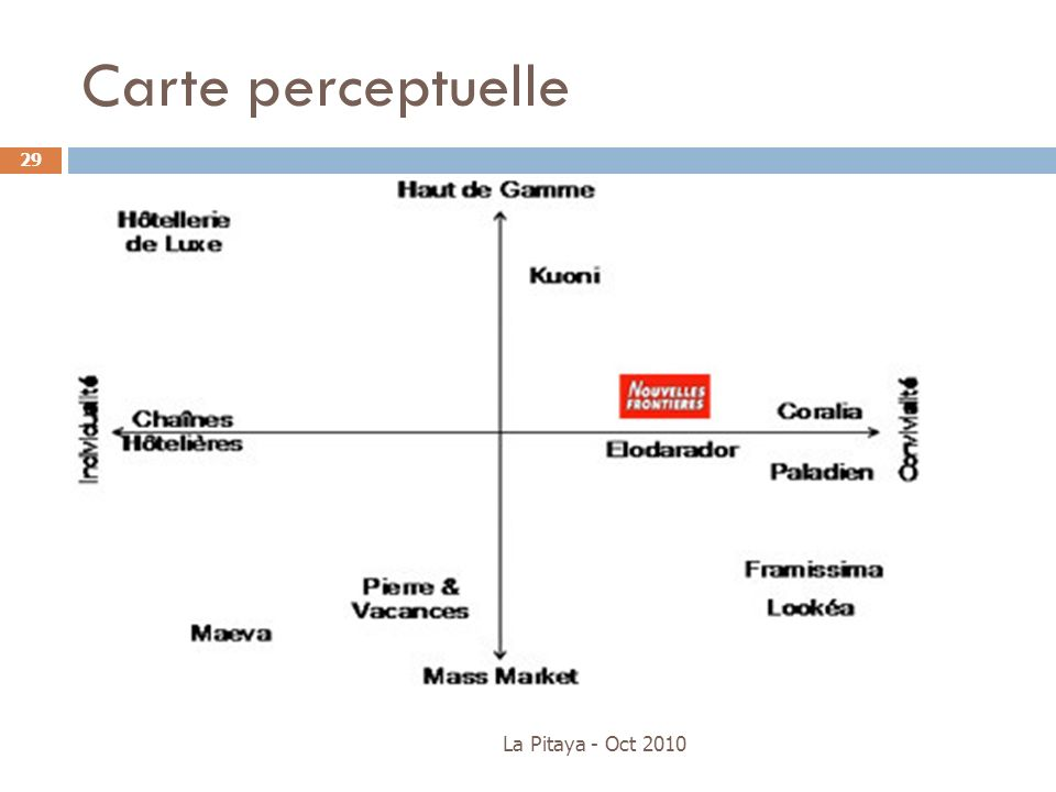 Carte perceptuelle La Pitaya - Oct 2010