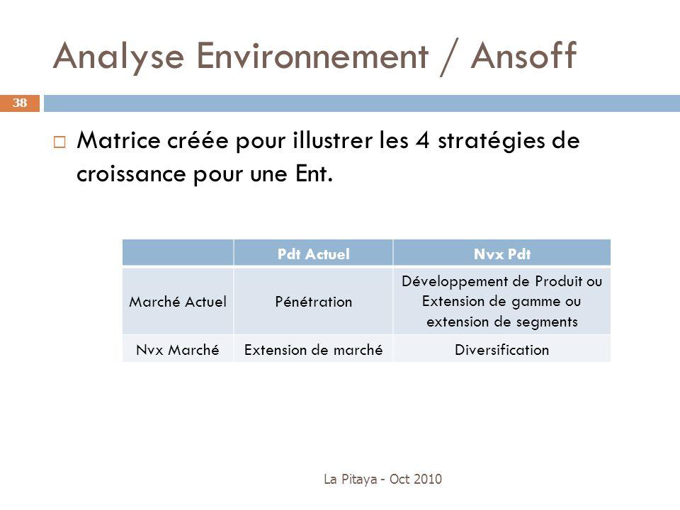 Analyse Environnement / Ansoff