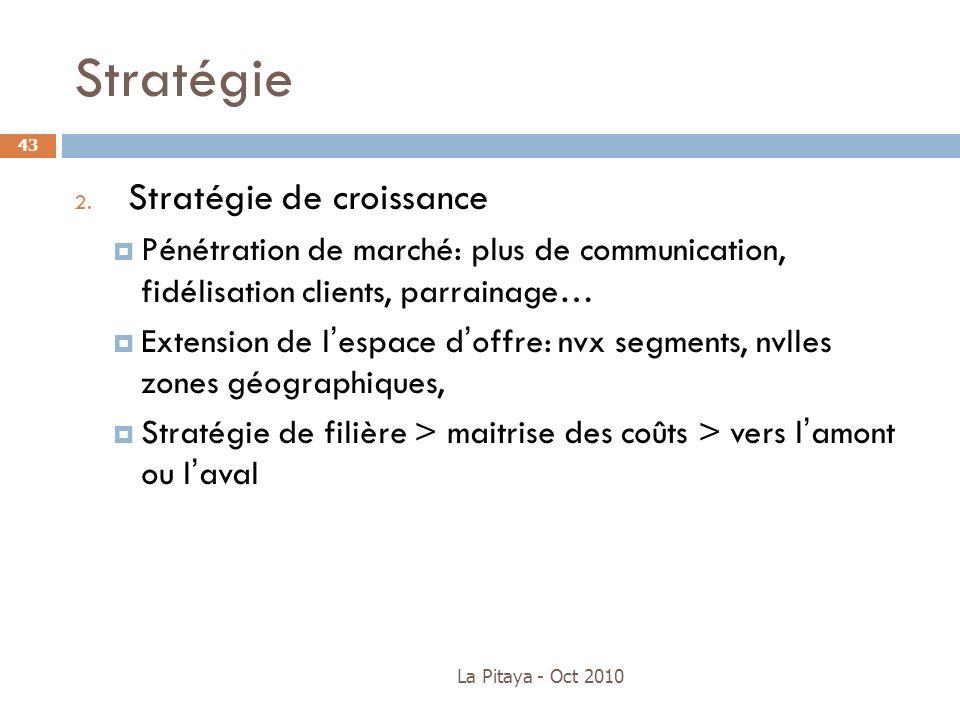 Stratégie Stratégie de croissance