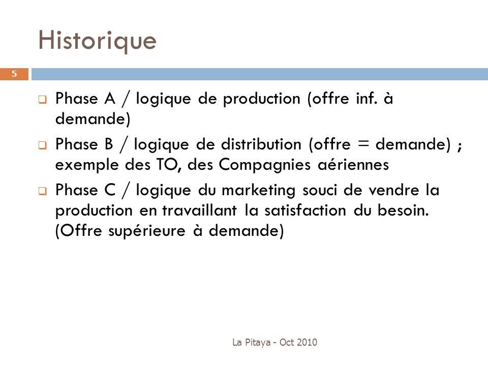 Historique Phase A / logique de production (offre inf. à demande)