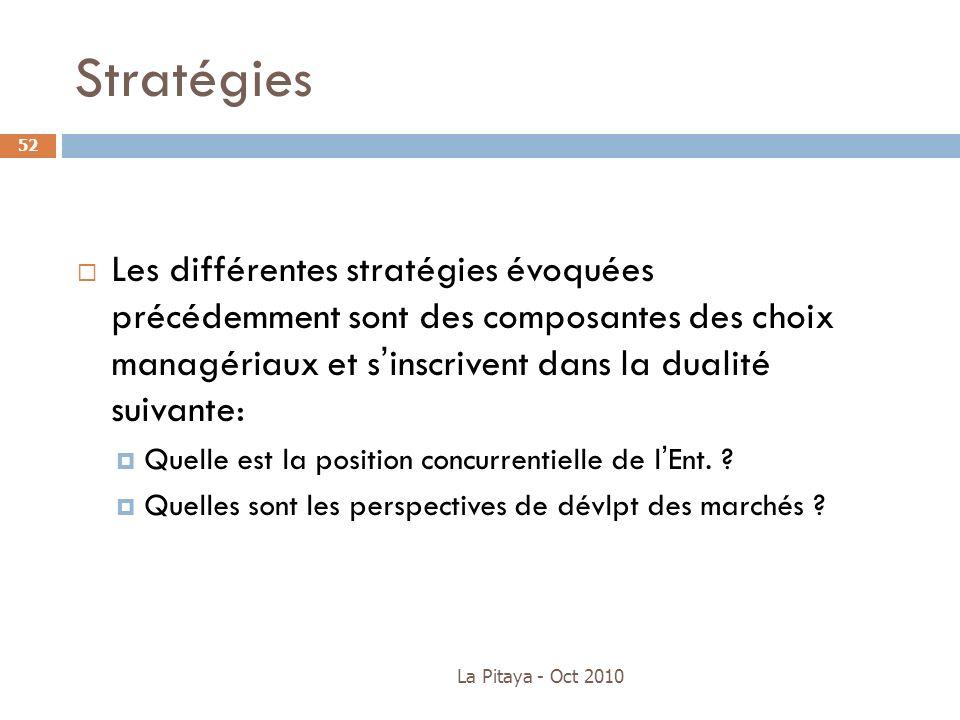 Stratégies Les différentes stratégies évoquées précédemment sont des composantes des choix managériaux et s'inscrivent dans la dualité suivante: