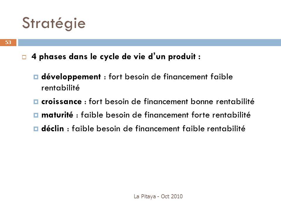 Stratégie 4 phases dans le cycle de vie d'un produit :
