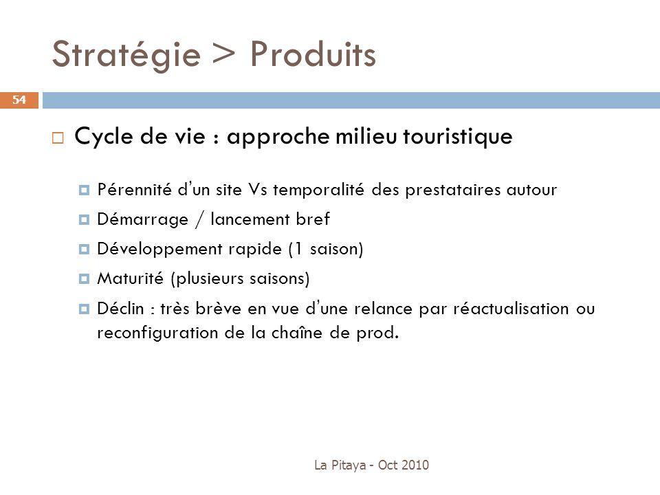 Stratégie > Produits