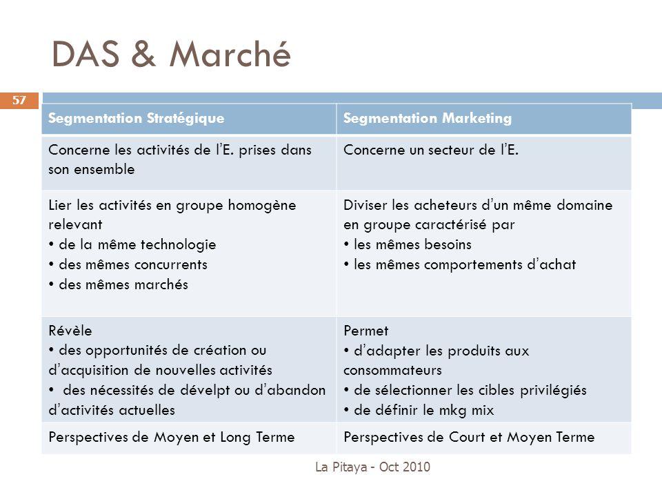 DAS & Marché Segmentation Stratégique Segmentation Marketing