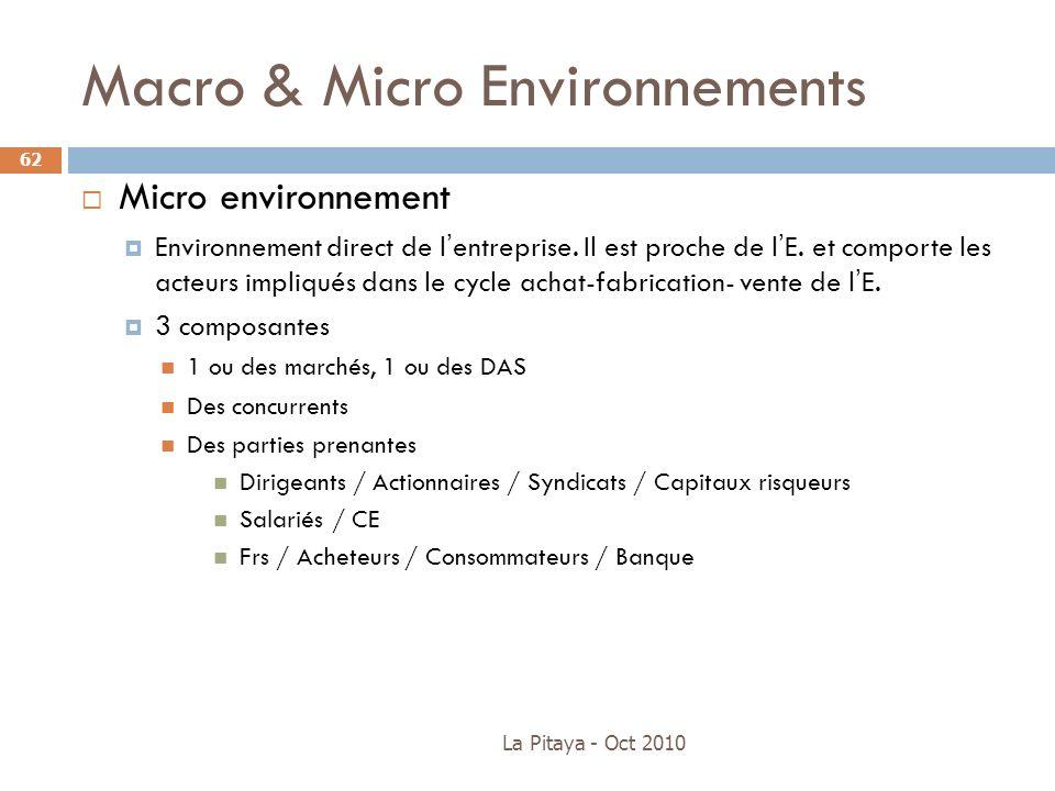 Macro & Micro Environnements