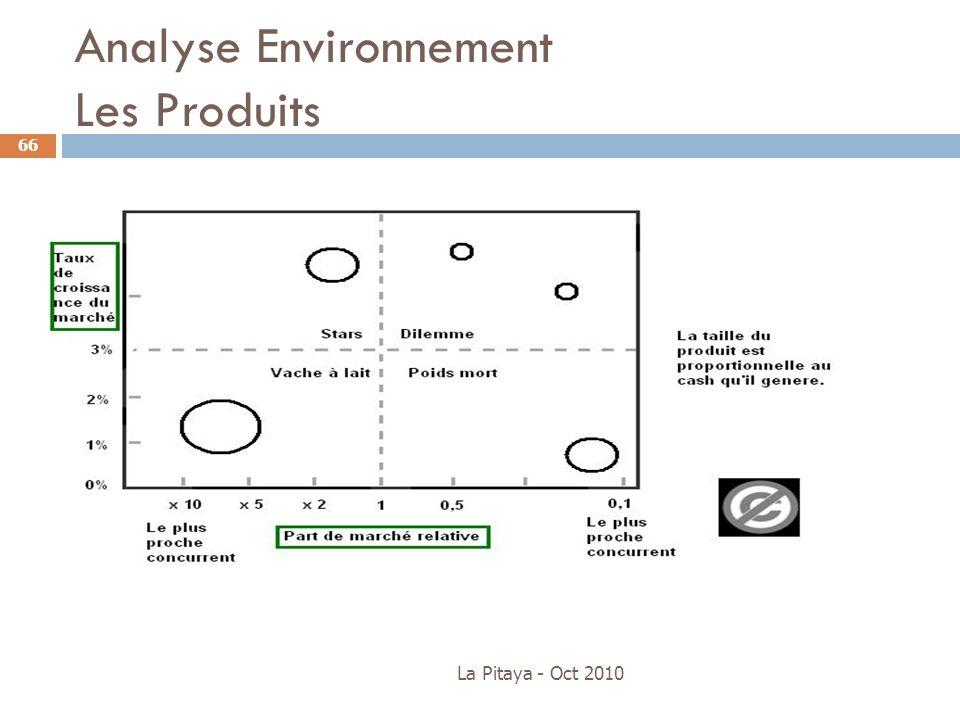 Analyse Environnement Les Produits