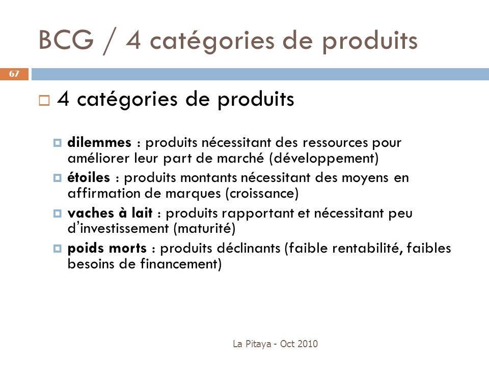 BCG / 4 catégories de produits