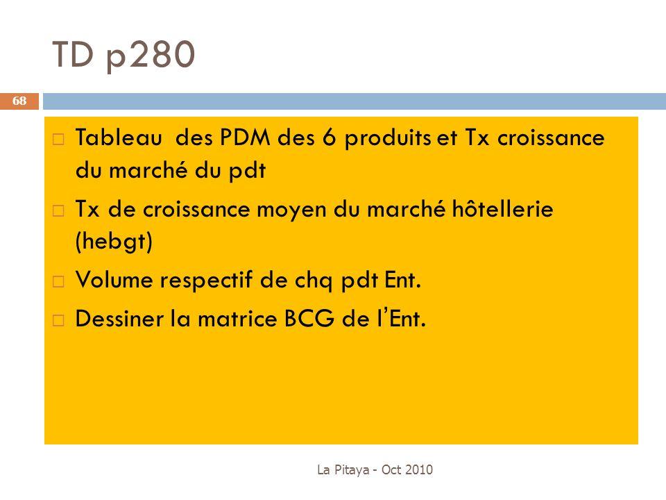 TD p280 Tableau des PDM des 6 produits et Tx croissance du marché du pdt. Tx de croissance moyen du marché hôtellerie (hebgt)