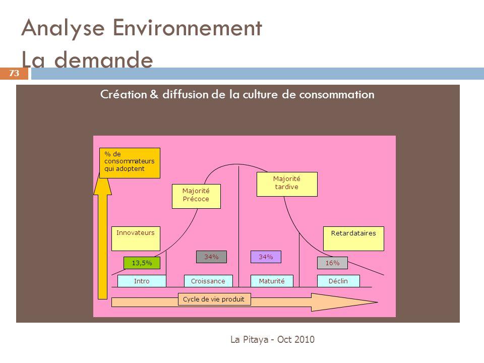 Analyse Environnement La demande