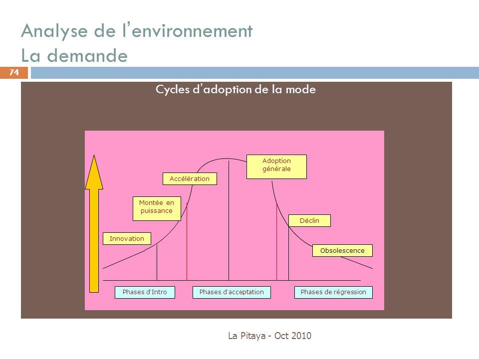 Analyse de l'environnement La demande