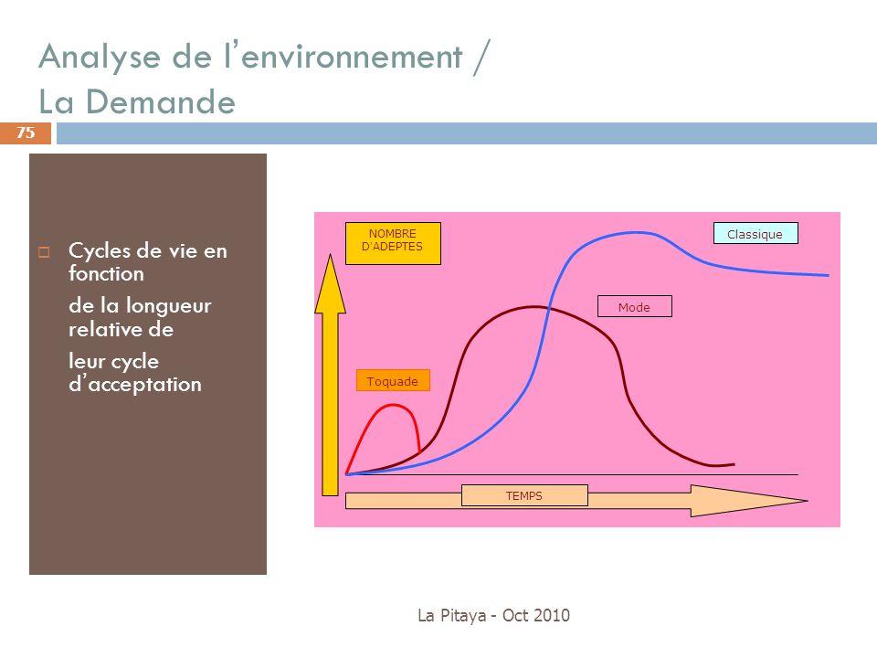 Analyse de l'environnement / La Demande