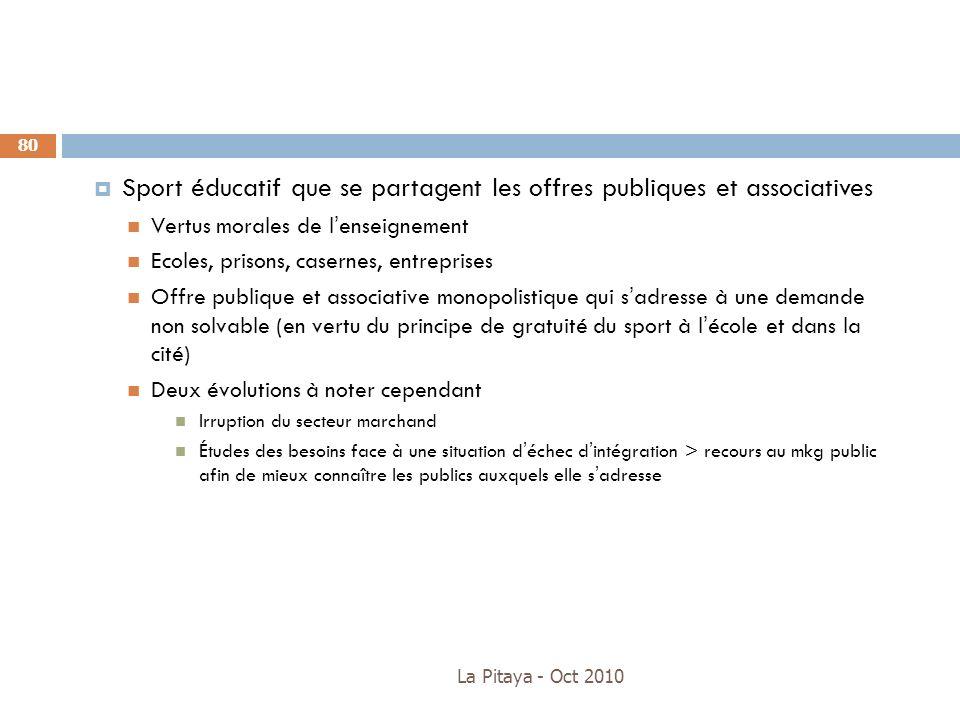 Sport éducatif que se partagent les offres publiques et associatives
