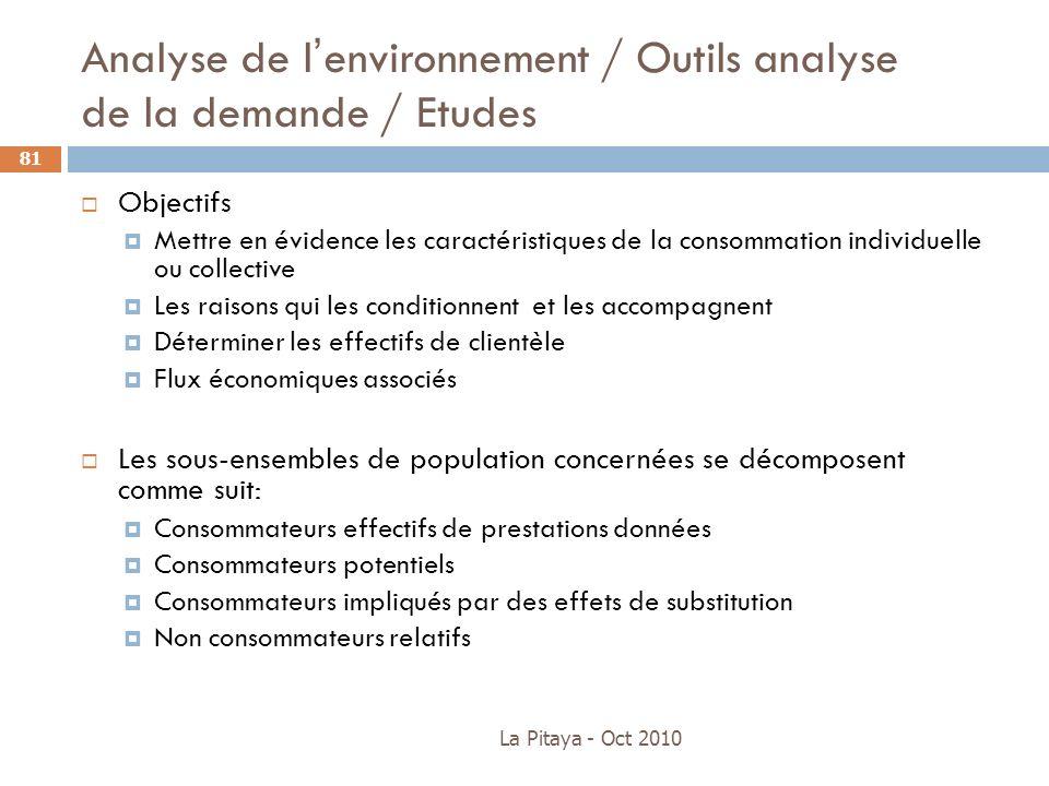Analyse de l'environnement / Outils analyse de la demande / Etudes