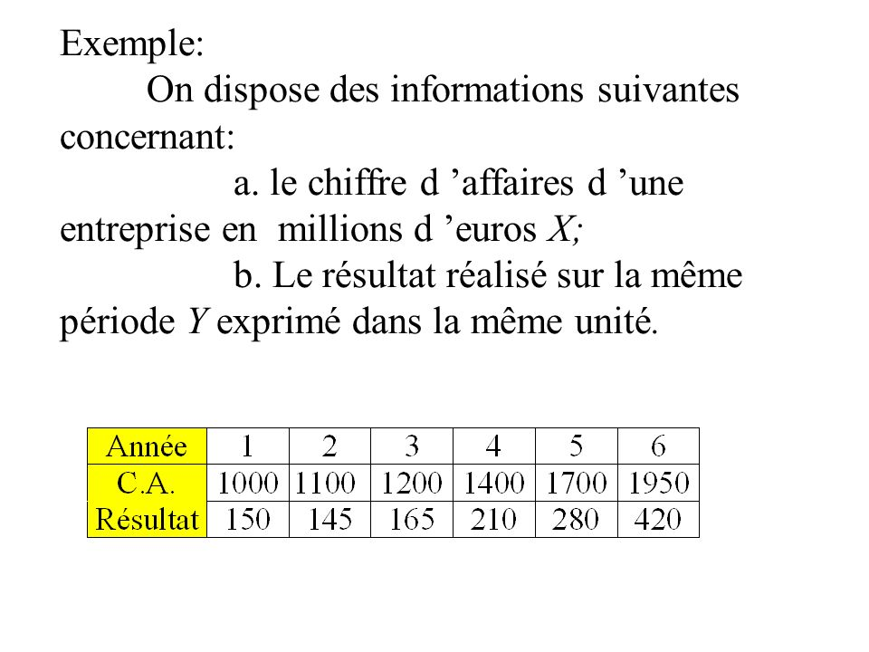 Exemple:. On dispose des informations suivantes concernant:. a