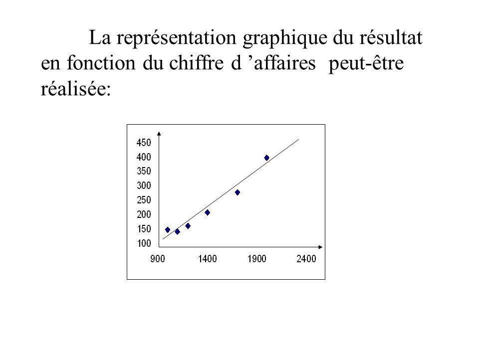 La représentation graphique du résultat en fonction du chiffre d 'affaires peut-être réalisée:
