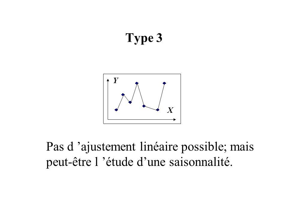 Type 3 X Y Pas d 'ajustement linéaire possible; mais peut-être l 'étude d'une saisonnalité.