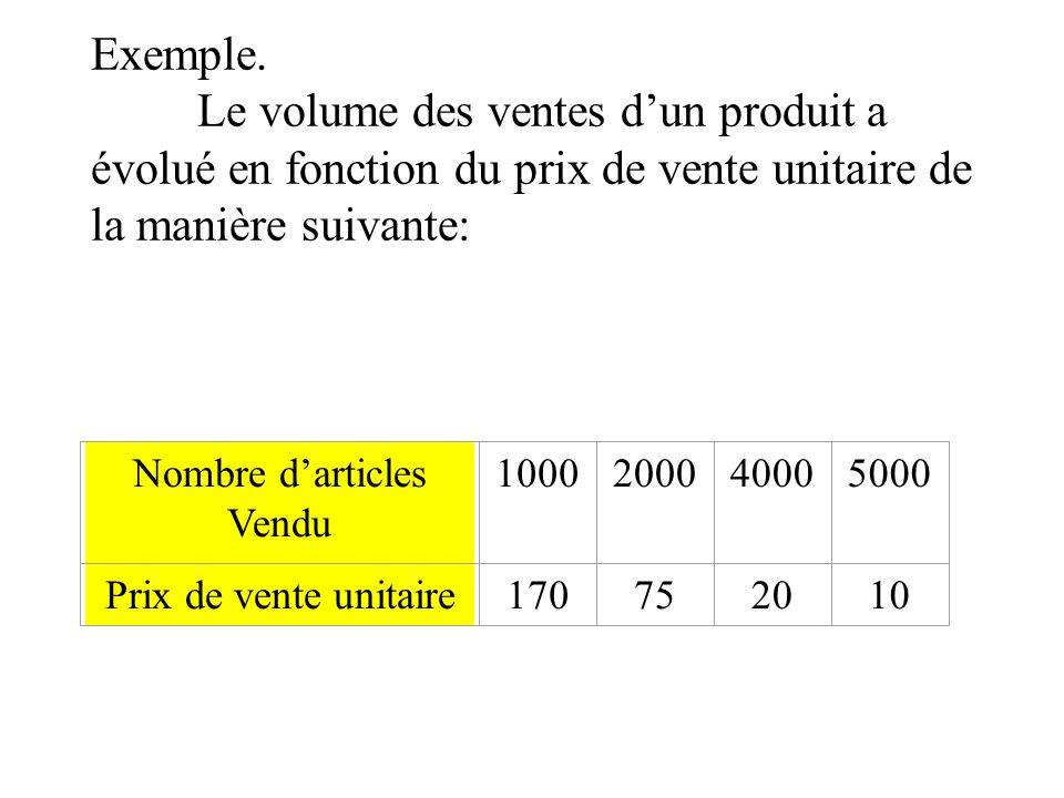Exemple. Le volume des ventes d'un produit a évolué en fonction du prix de vente unitaire de la manière suivante: