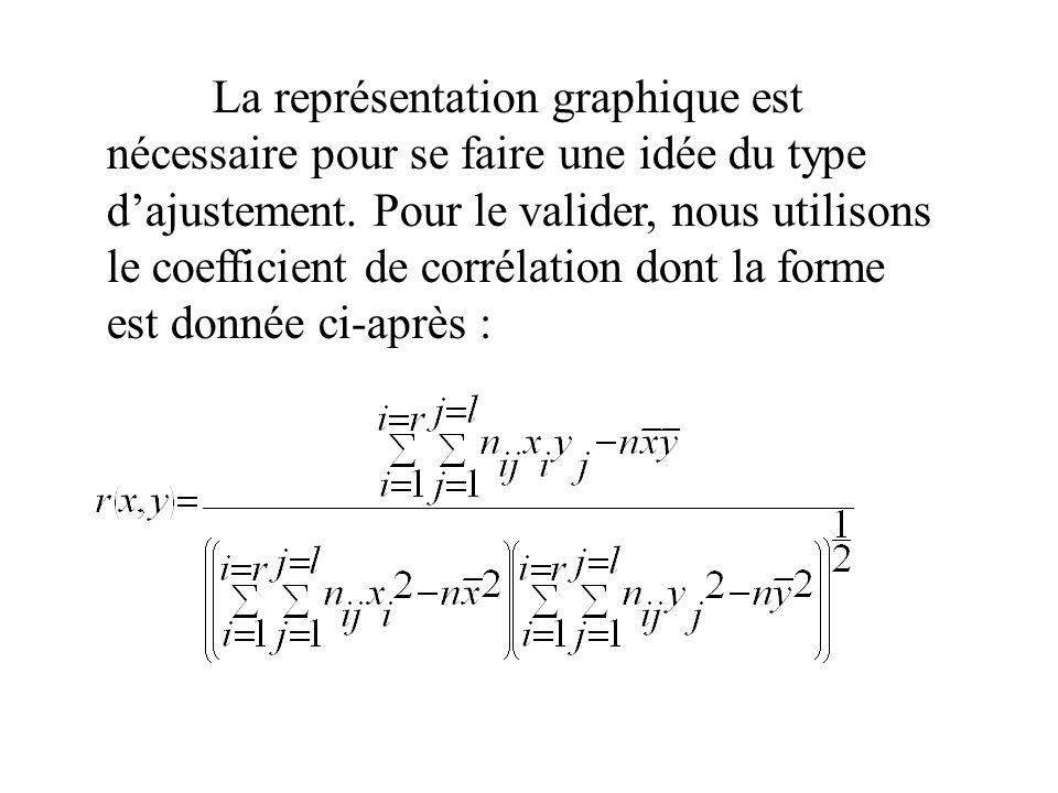 La représentation graphique est nécessaire pour se faire une idée du type d'ajustement. Pour le valider, nous utilisons le coefficient de corrélation dont la forme est donnée ci-après :