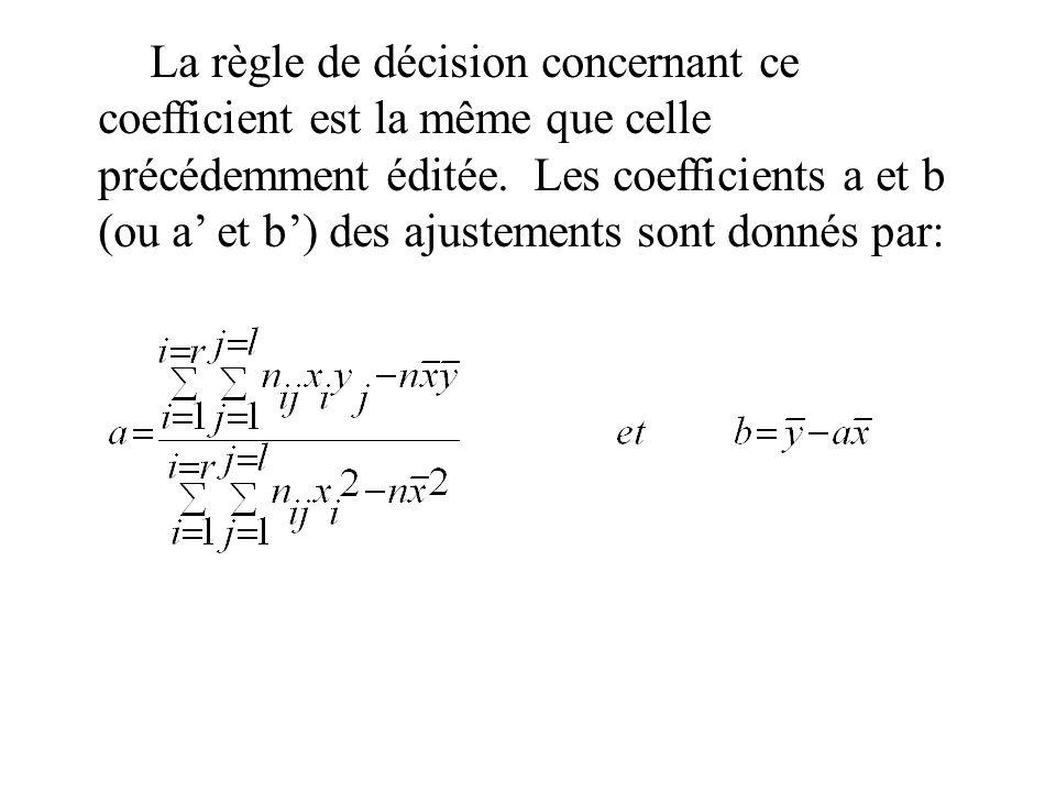 La règle de décision concernant ce coefficient est la même que celle précédemment éditée. Les coefficients a et b (ou a' et b') des ajustements sont donnés par: