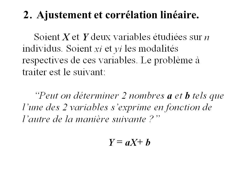 2. Ajustement et corrélation linéaire.