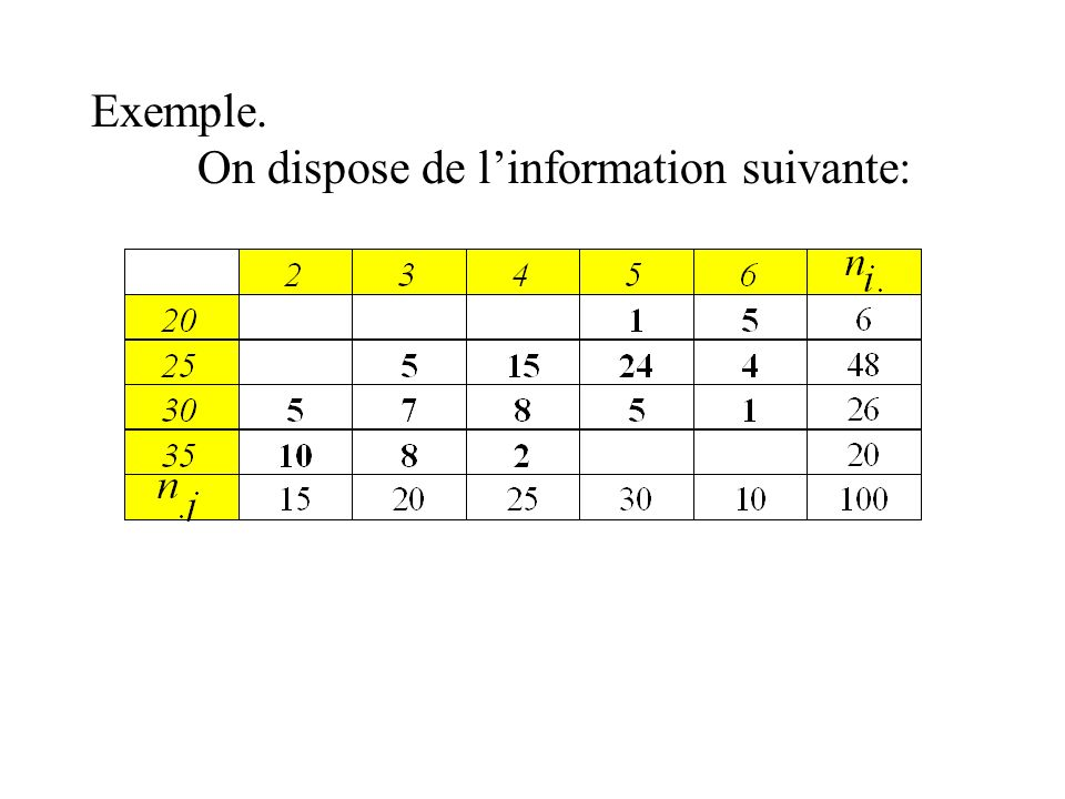 Exemple. On dispose de l'information suivante: