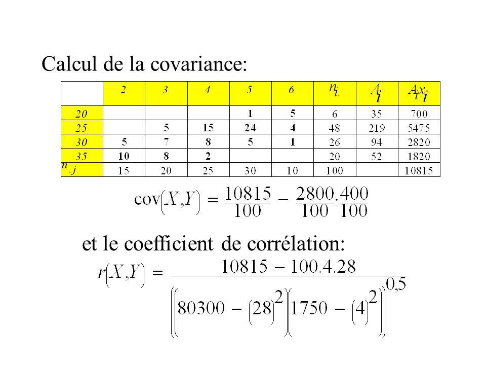Calcul de la covariance: