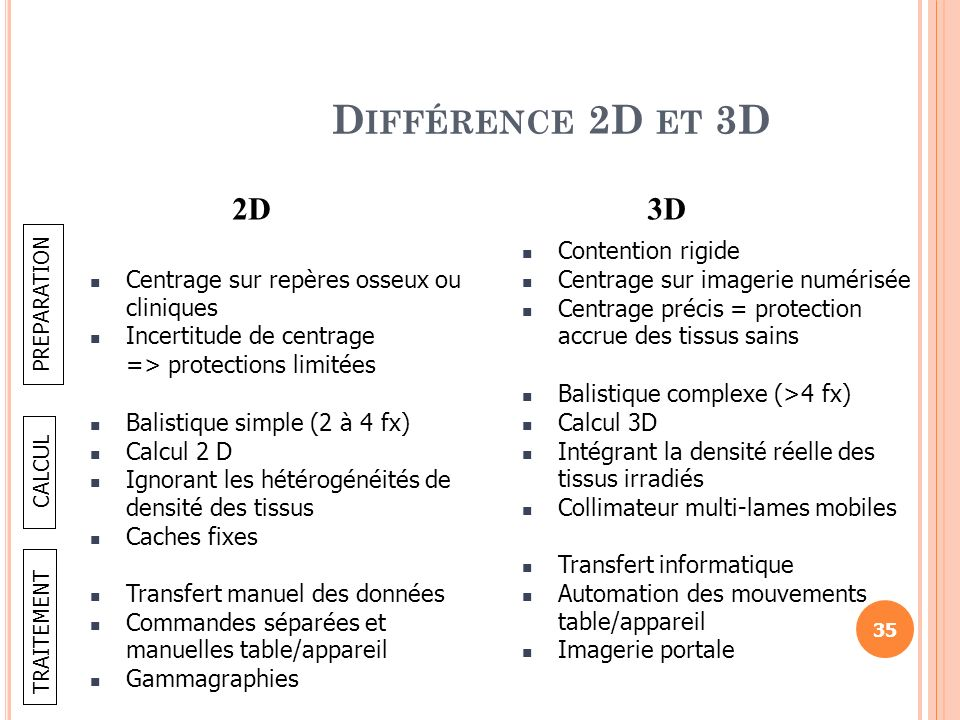Différence 2D et 3D 2D 3D Centrage sur repères osseux ou cliniques