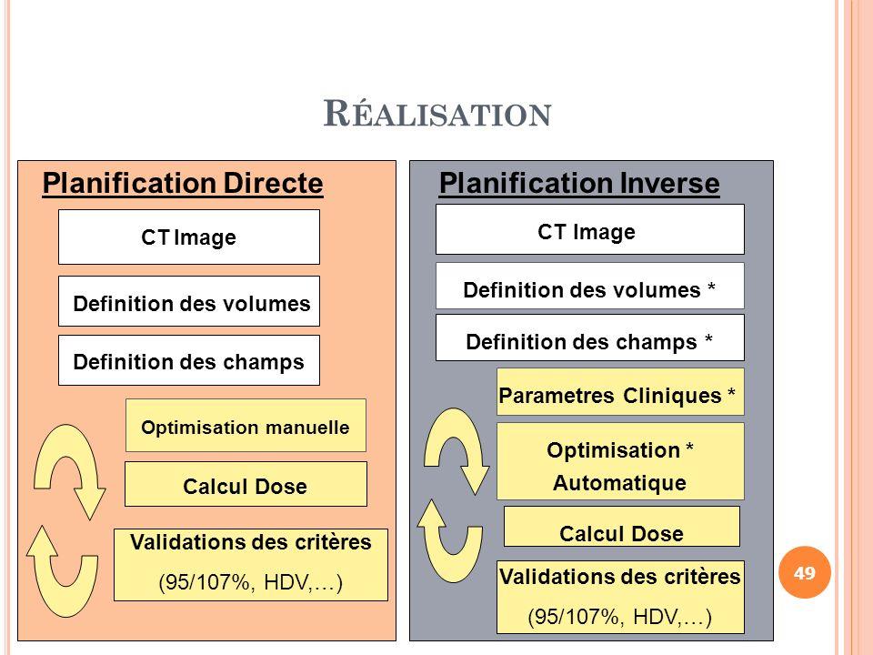 Réalisation Planification Directe Planification Inverse CT Image
