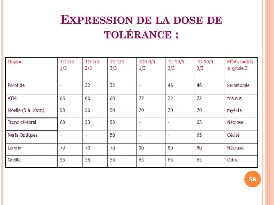 Expression de la dose de tolérance :