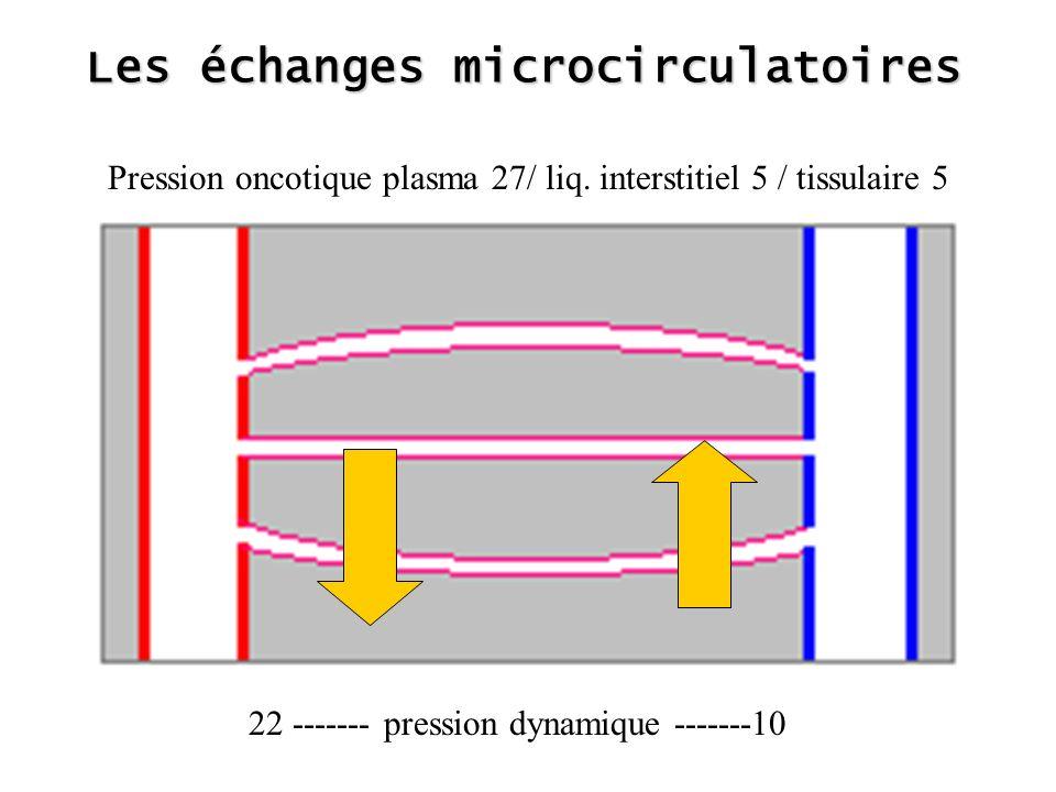 Les échanges microcirculatoires