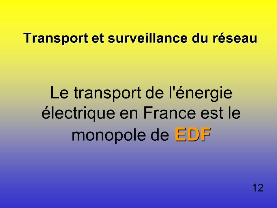 Transport et surveillance du réseau