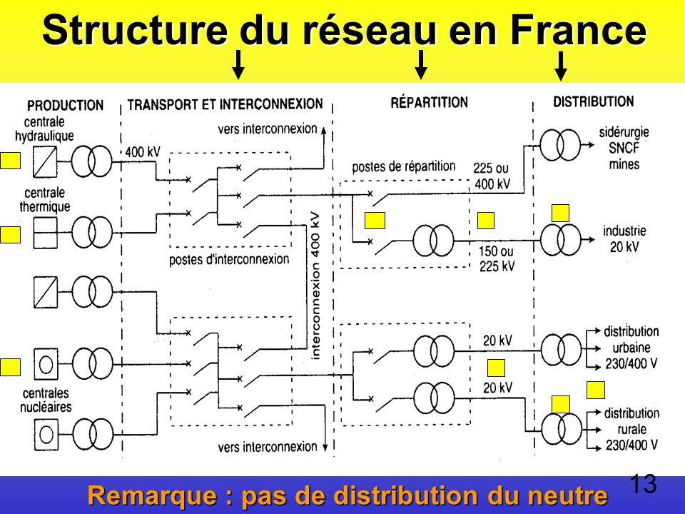 Structure du réseau en France Remarque : pas de distribution du neutre