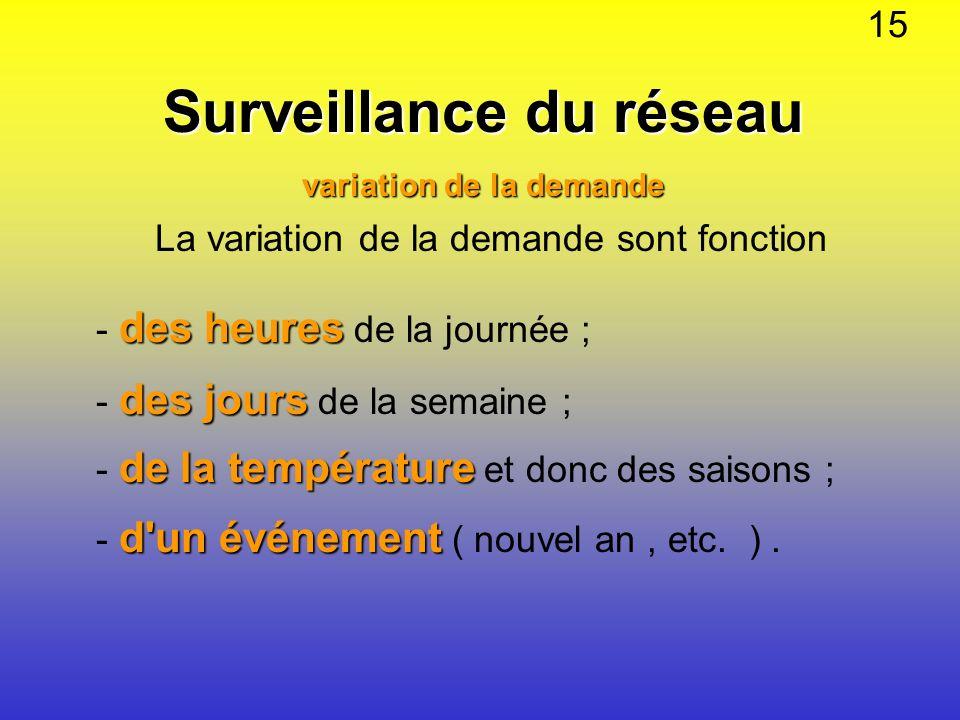 Surveillance du réseau variation de la demande