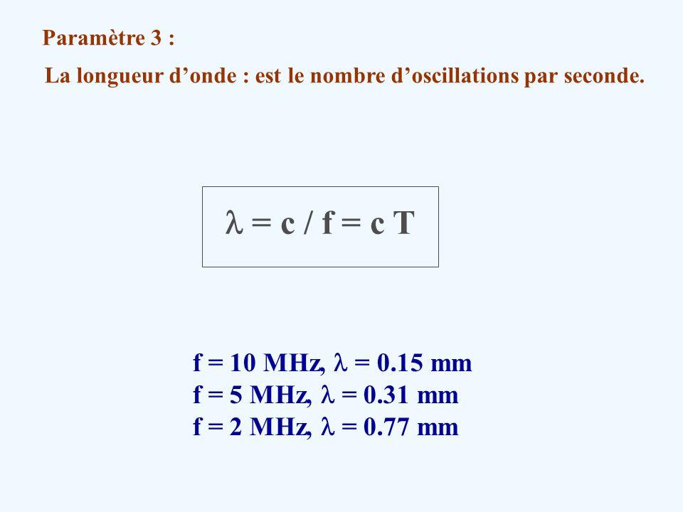 La longueur d'onde : est le nombre d'oscillations par seconde.