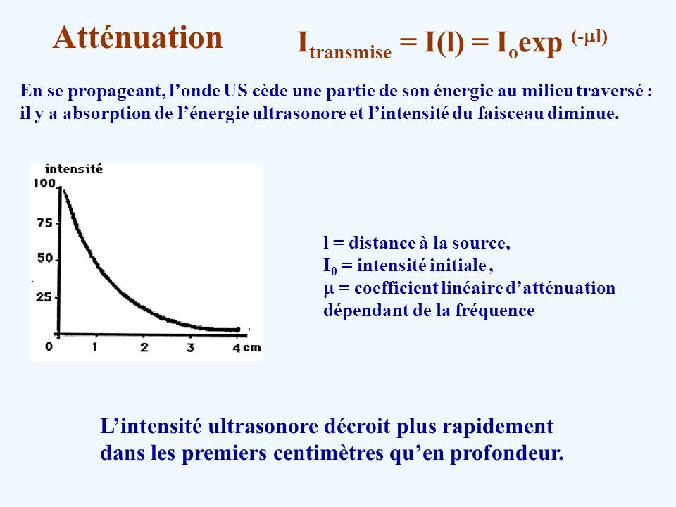 Atténuation Itransmise = I(l) = Ioexp (-ml)