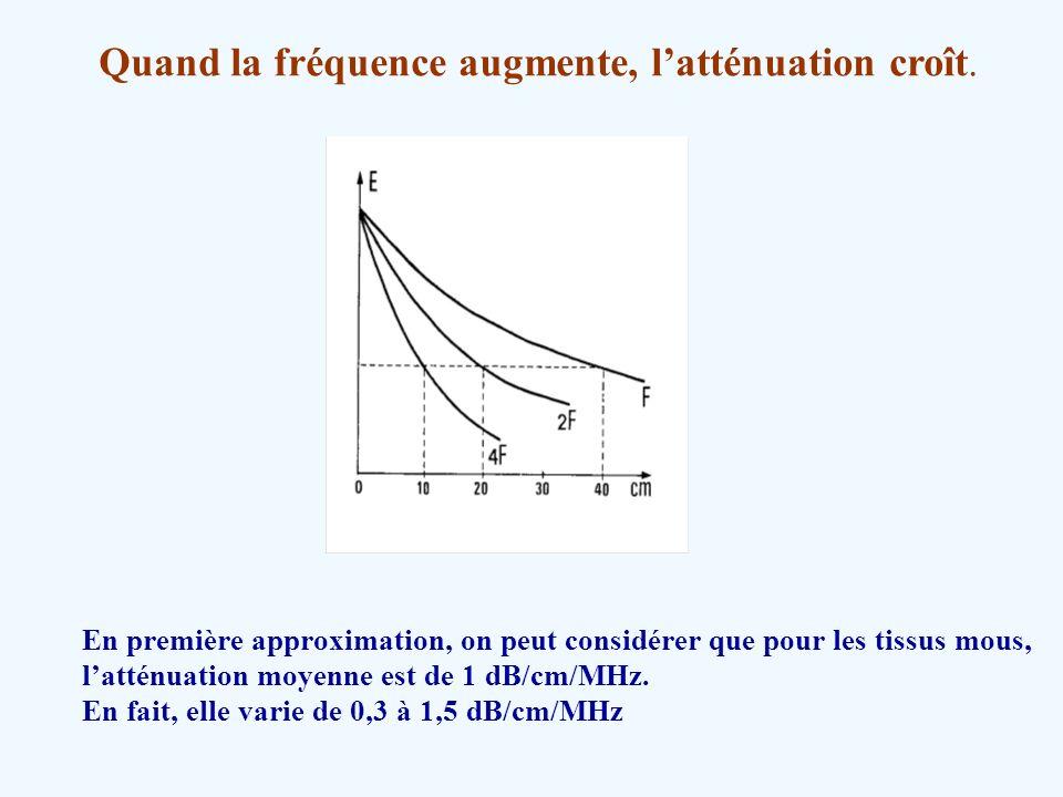 Quand la fréquence augmente, l'atténuation croît.