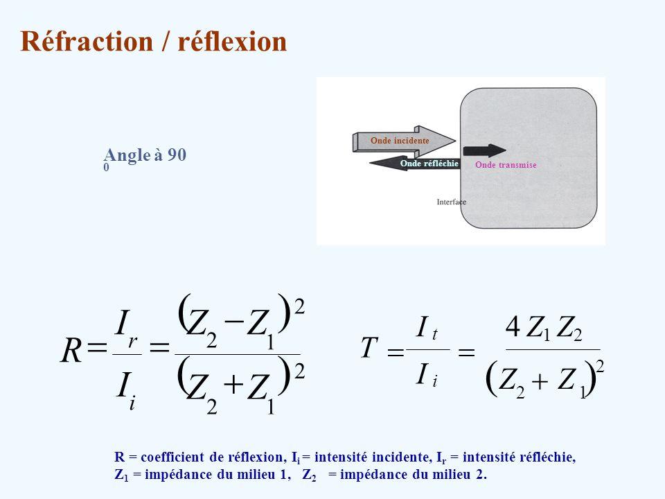 ( ) ( ) ( ) - = R + I Z 4 Z T I + = Réfraction / réflexion 1 2 i r