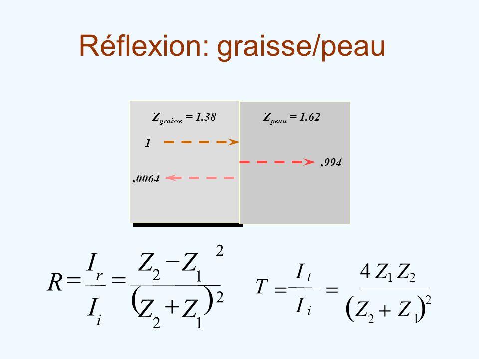 ( ) Réflexion: graisse/peau ( ) - = R + I Z 4 Z T I + = 1 2 i r t 1 i