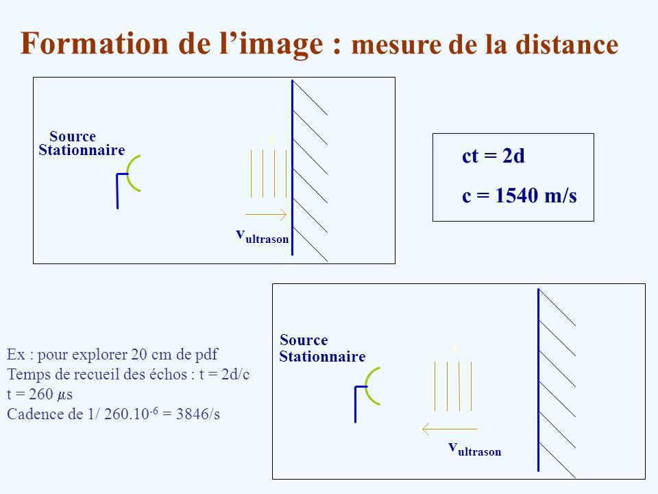 Formation de l'image : mesure de la distance