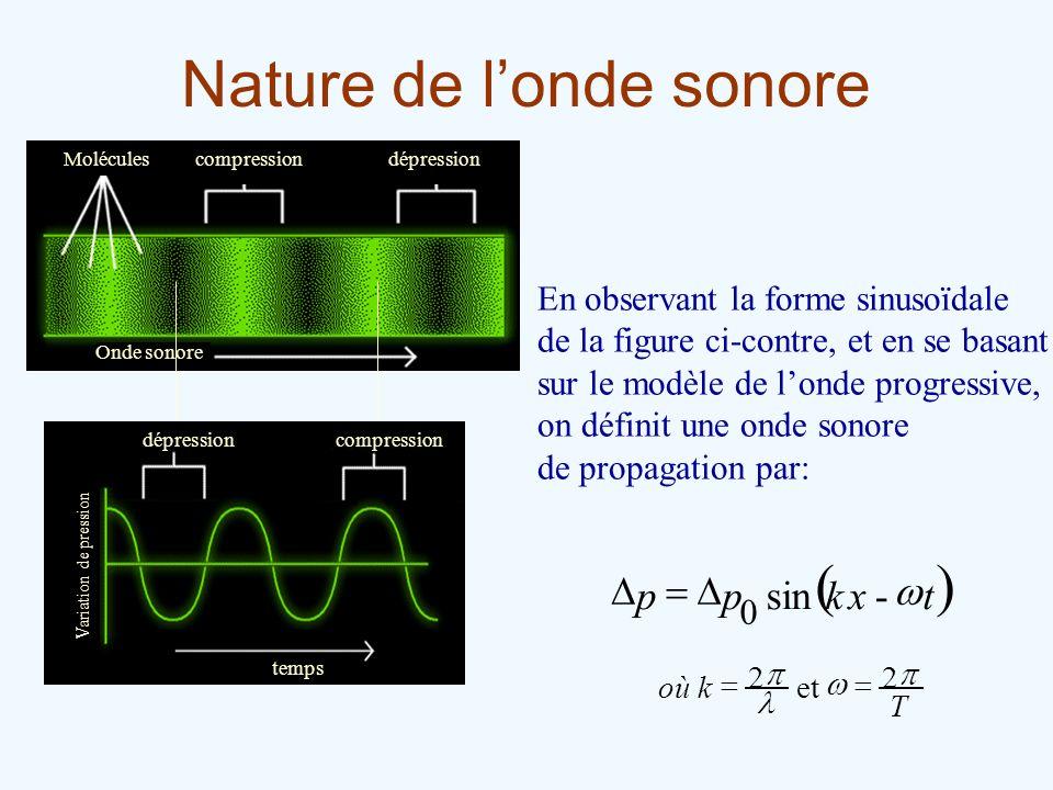 Nature de l'onde sonore