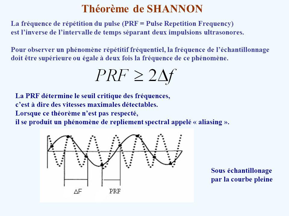 Théorème de SHANNONLa fréquence de répétition du pulse (PRF = Pulse Repetition Frequency)