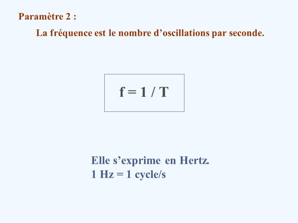 La fréquence est le nombre d'oscillations par seconde.