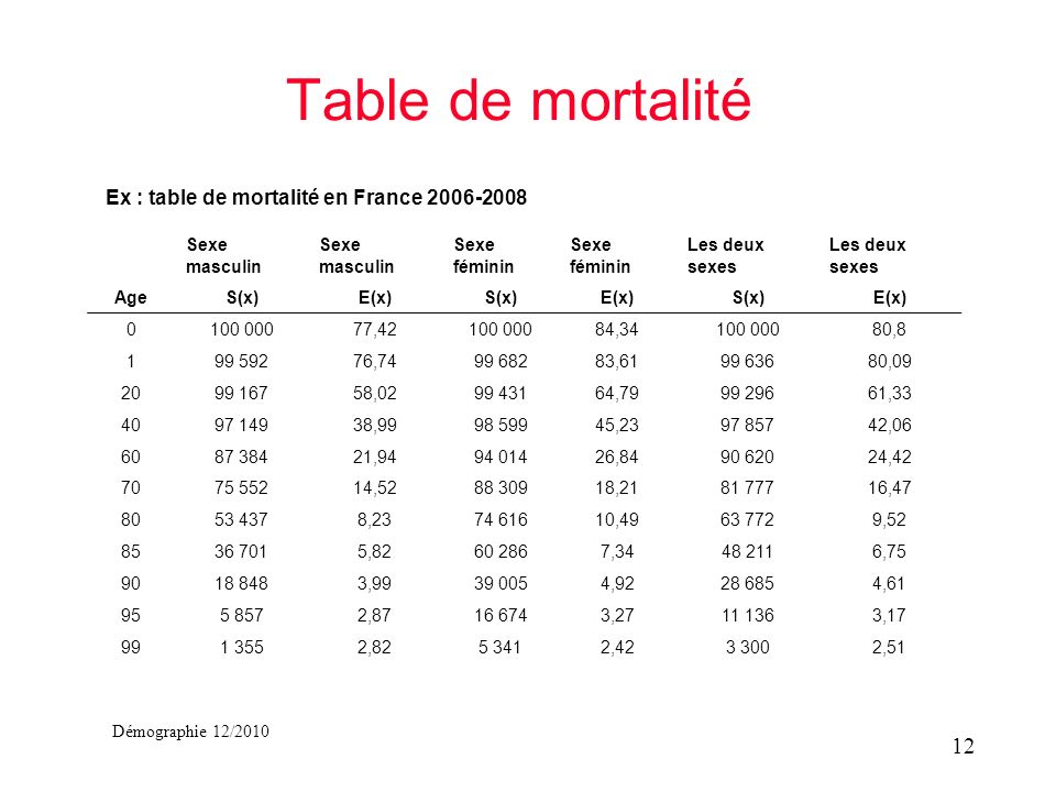 Ex : table de mortalité en France 2006-2008