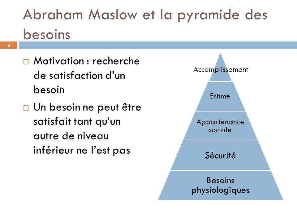 Abraham Maslow et la pyramide des besoins