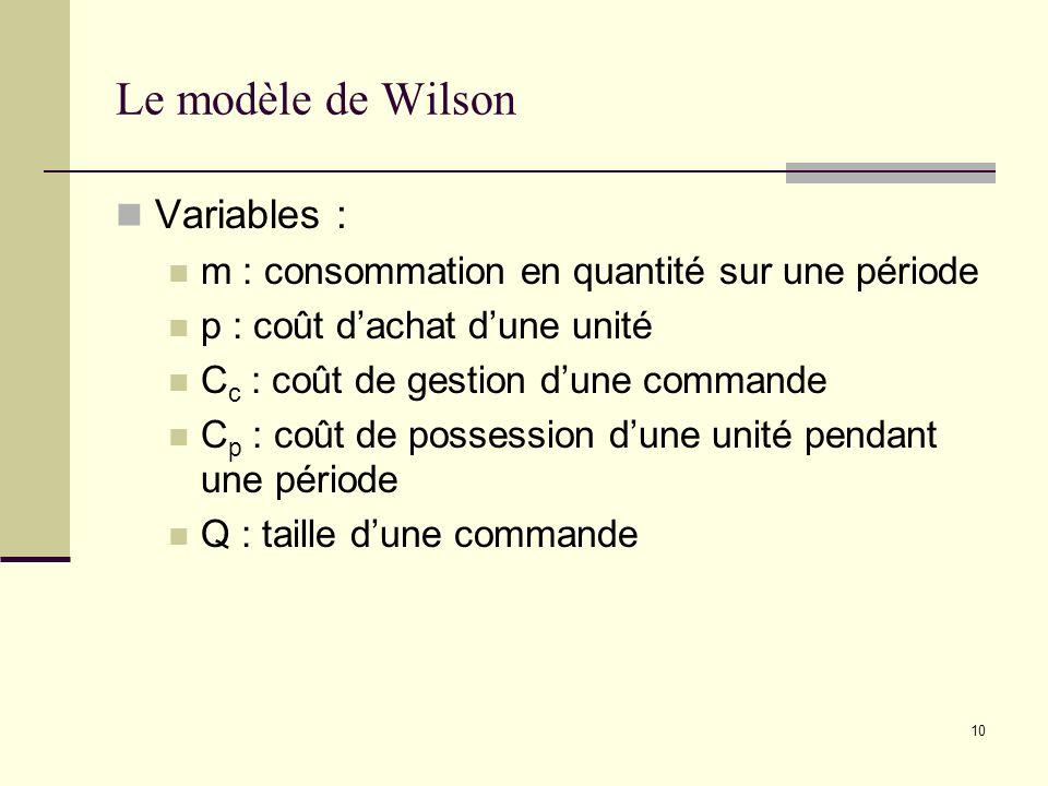 Le modèle de Wilson Variables :