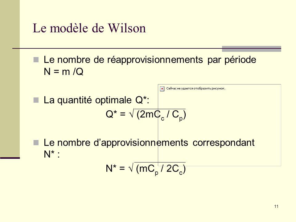 Le modèle de Wilson Le nombre de réapprovisionnements par période N = m /Q. La quantité optimale Q*: