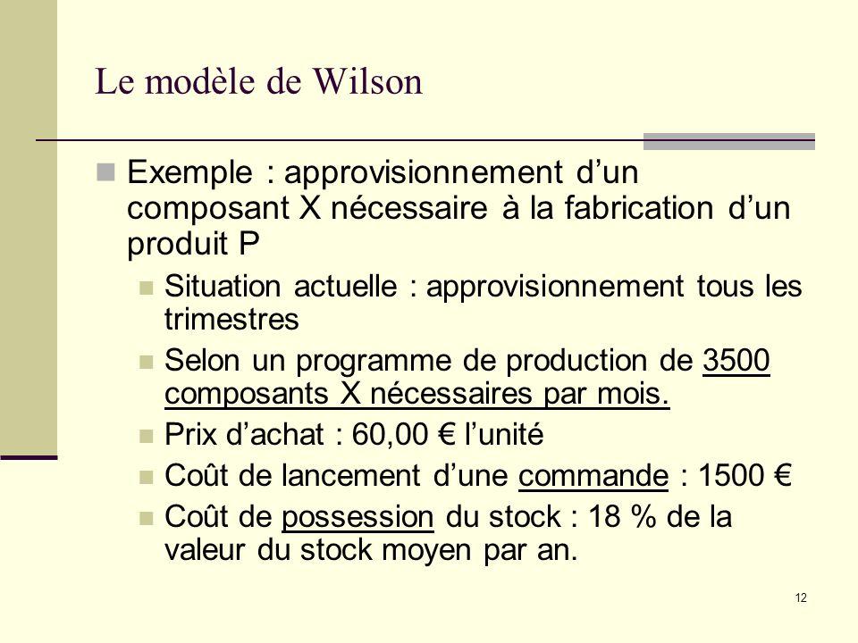 Le modèle de Wilson Exemple : approvisionnement d'un composant X nécessaire à la fabrication d'un produit P.